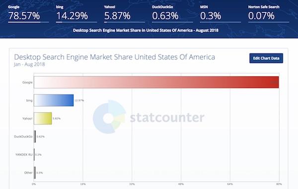 https://www.wnd.com/files/2018/09/search-engine-stats-chart-full-copy-600-jpg.jpg