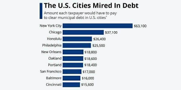 [us_cities_in_debt]